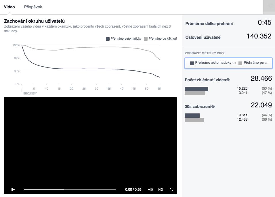 Statistika a analýza dat u videa