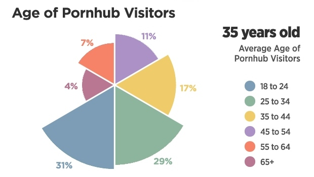 3-pornhub-insights-2016-year-review-age-proportions (2)
