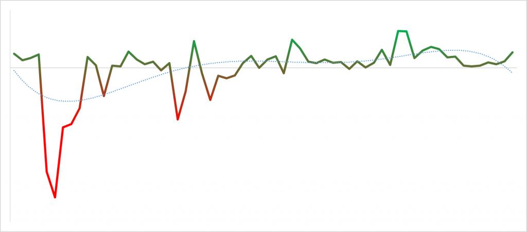 vývoj rozdílu v negativním a pozitivním sentimentu při krizové komunikaci (by Socialsharks)