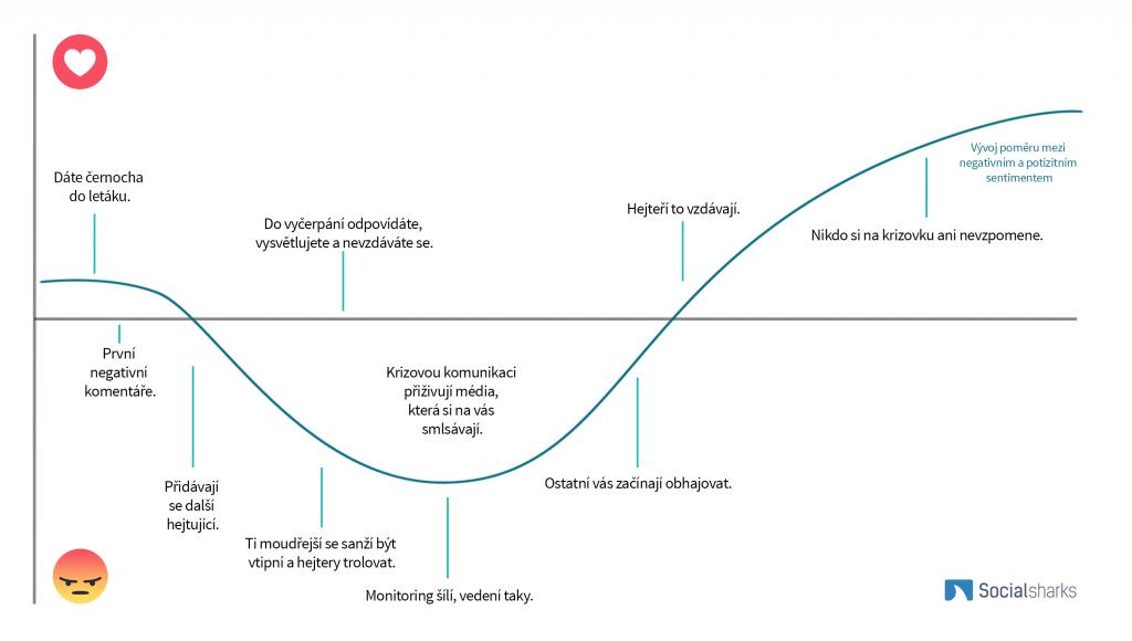 Typický vývoj krizové komunikace (by Socialsharks)